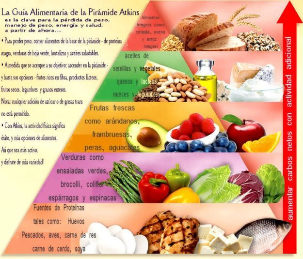 alimentatia ketogenica