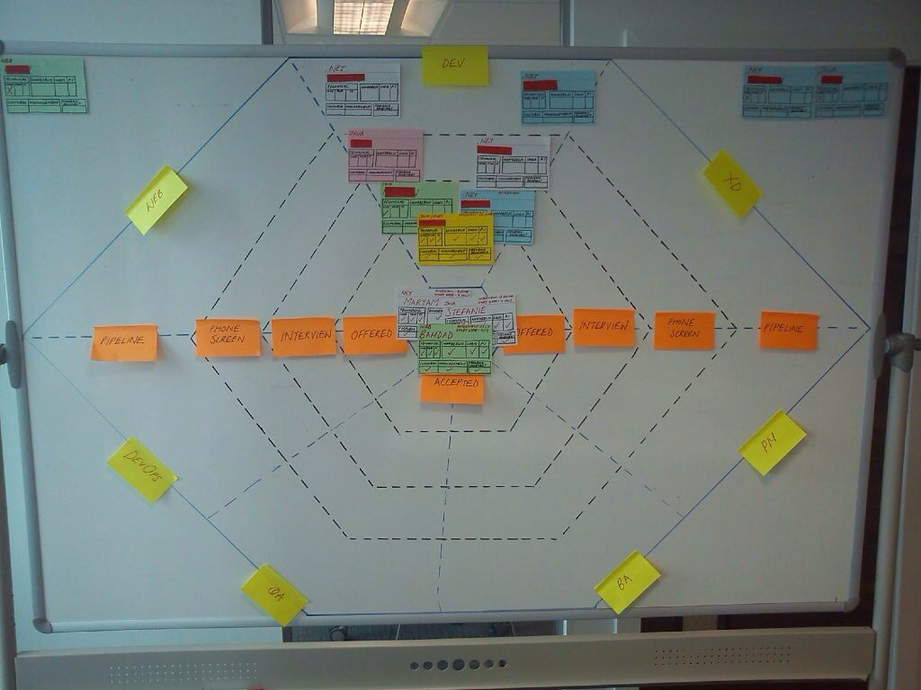 HR agile board