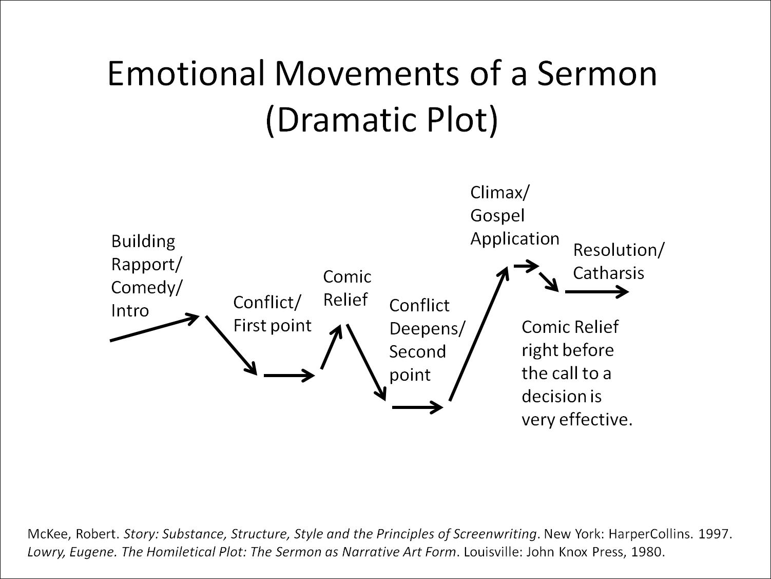 Emotional Movements Of A Sermon