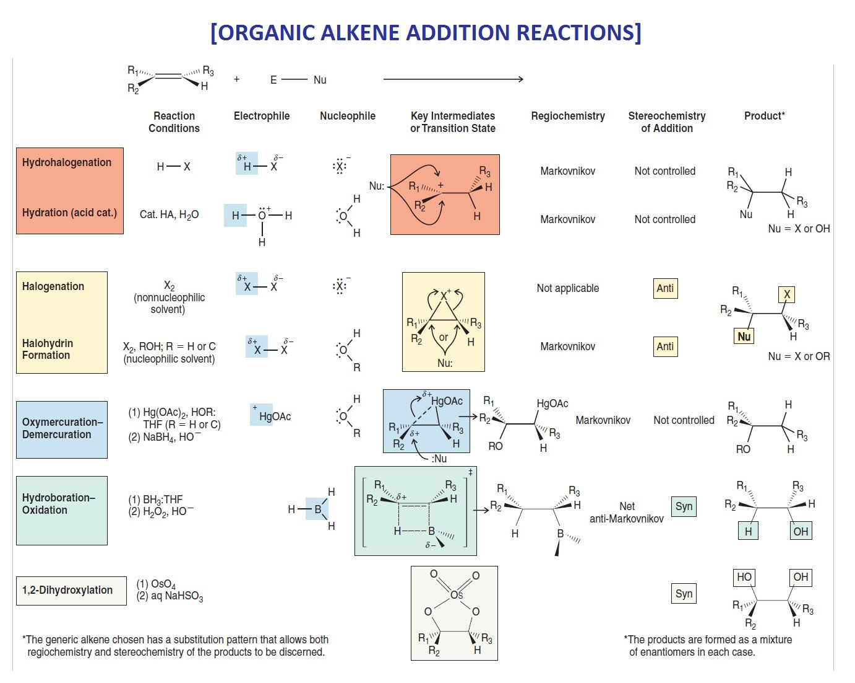 Organic Chemistry Alkene Addition Reactions