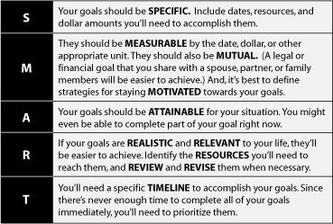 Printables Smart Goals Worksheet 1000 images about smart goals esl on pinterest studying productivity and worksheet