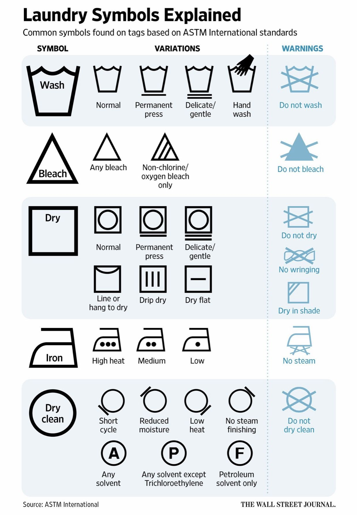 Finally Someone Has A Chart For All Those Cryptic Laundry Symbols