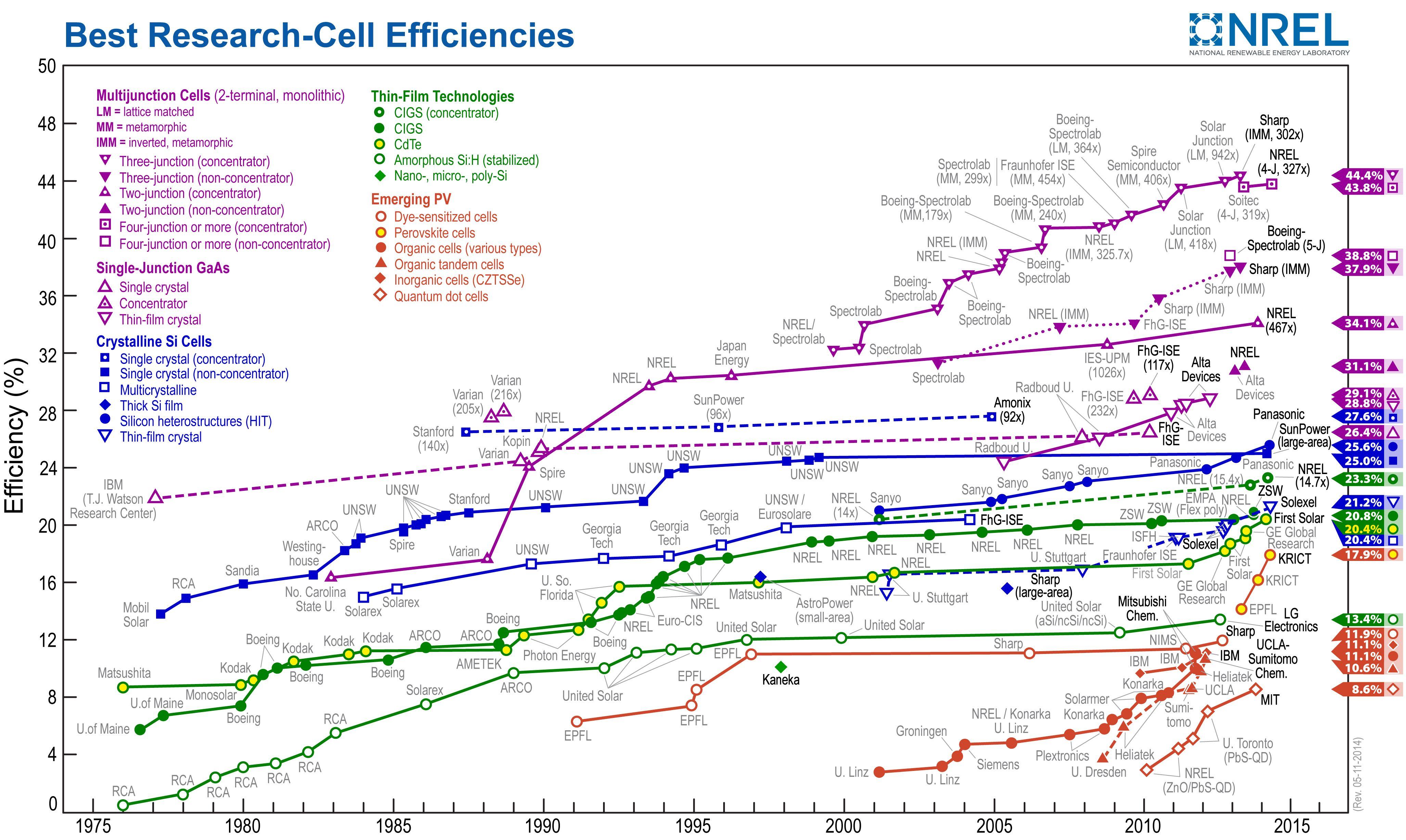 Nrel Solar Cell Efficiency Chart