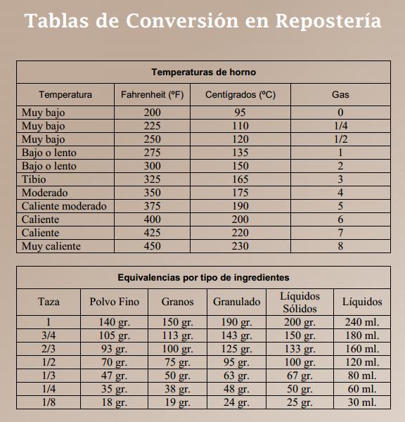 La cocina de Loli Domnguez Tabla de equivalencias