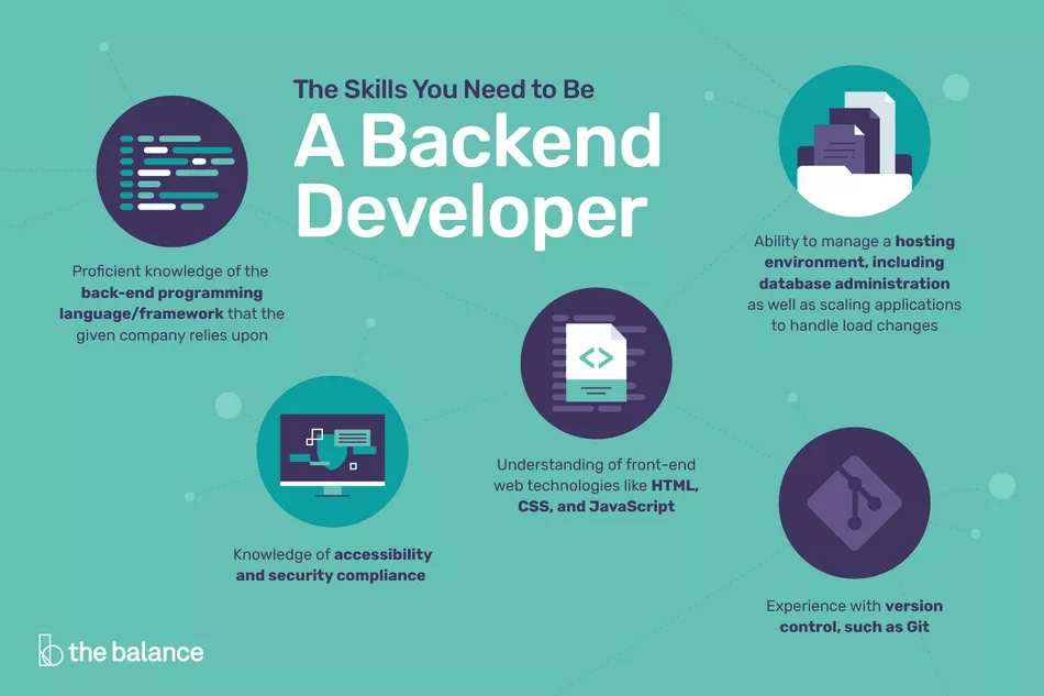 The Skills You Need To Be A Back End Developer Backend Developer Full Stack Developer Development