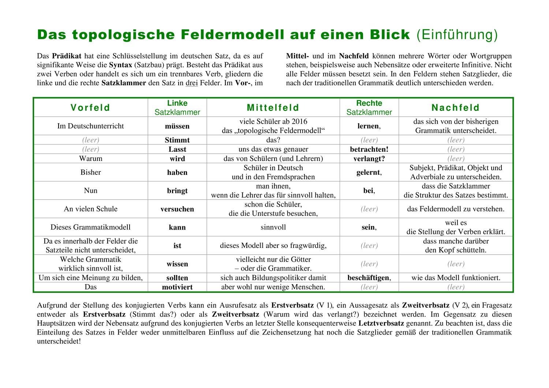 Das Topologische Feldermodell Auf Einen Blick Einfuhrung Und Ubungsblatter Unterrichtsmaterial Im Fach Deutsch In 2020 Deutsch Unterricht Satzbau Syntax
