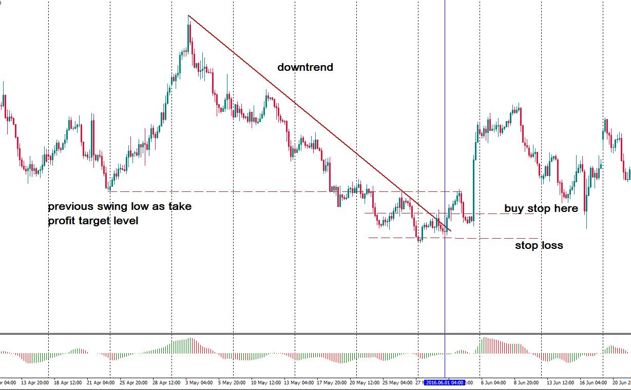 Trendline Breakout Trading Strategy Best Forex Trading Info