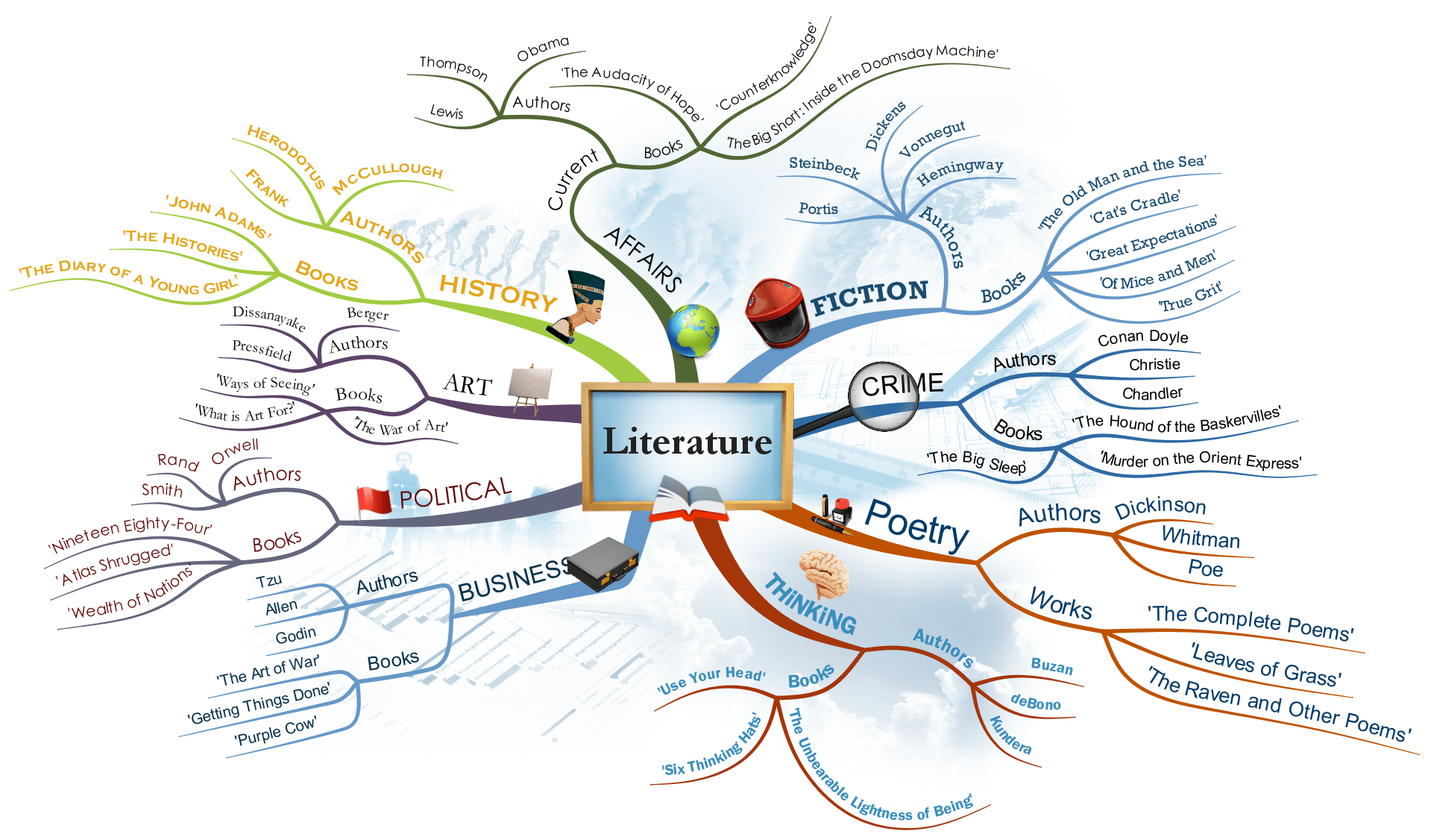 Literature Mind Map Mind Map Mind Mapping Software Graphic Organizers