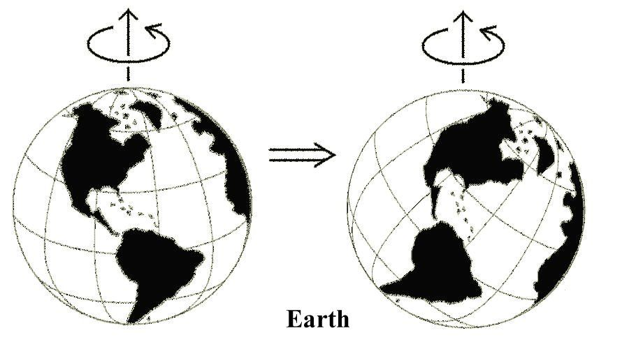 Phenomenon Of True Polar Wander What Is It Cool Science Facts Earth S Magnetic Field Flat Earth Theory