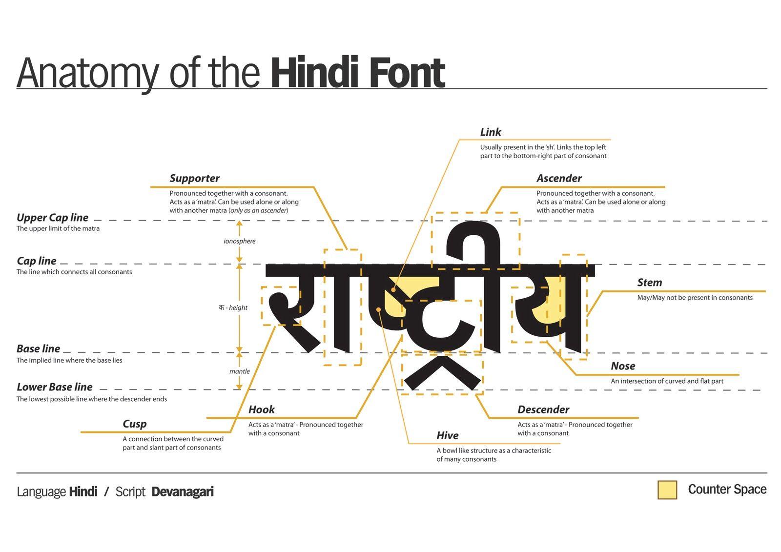 Anatomy of Hindi | Language | Pinterest