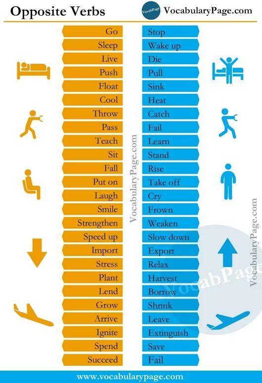 Opposite Verbs Learnenglish Aprender Ingles Ejercicios De Ingles Como Aprender Ingles Rapido