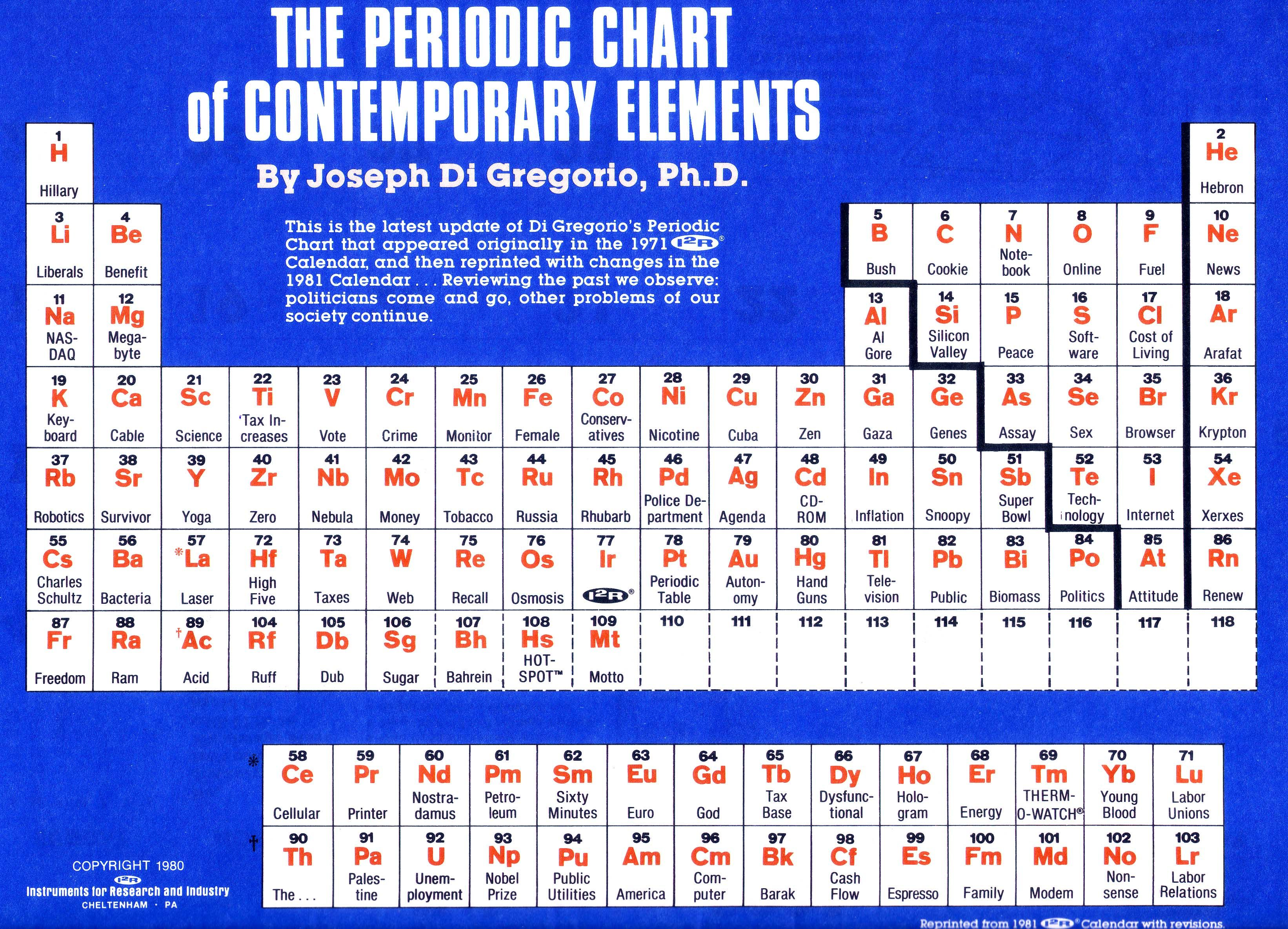 A 1980 periodic table with updated modern revisions by joseph a 1980 periodic table with updated modern revisions by joseph di gregorio gamestrikefo Images