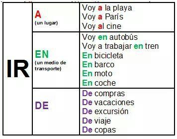 Pin By Ovisol On Español Teaching Spanish Spanish Teaching Resources Learning Spanish
