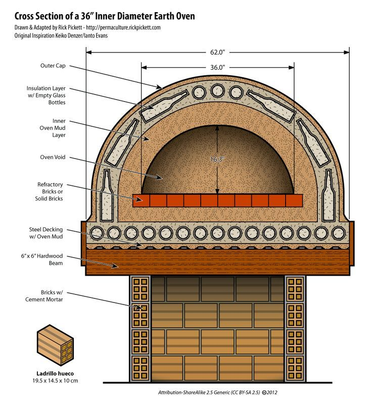 Image result for clay pizza oven Home Pinterest Clay pizza