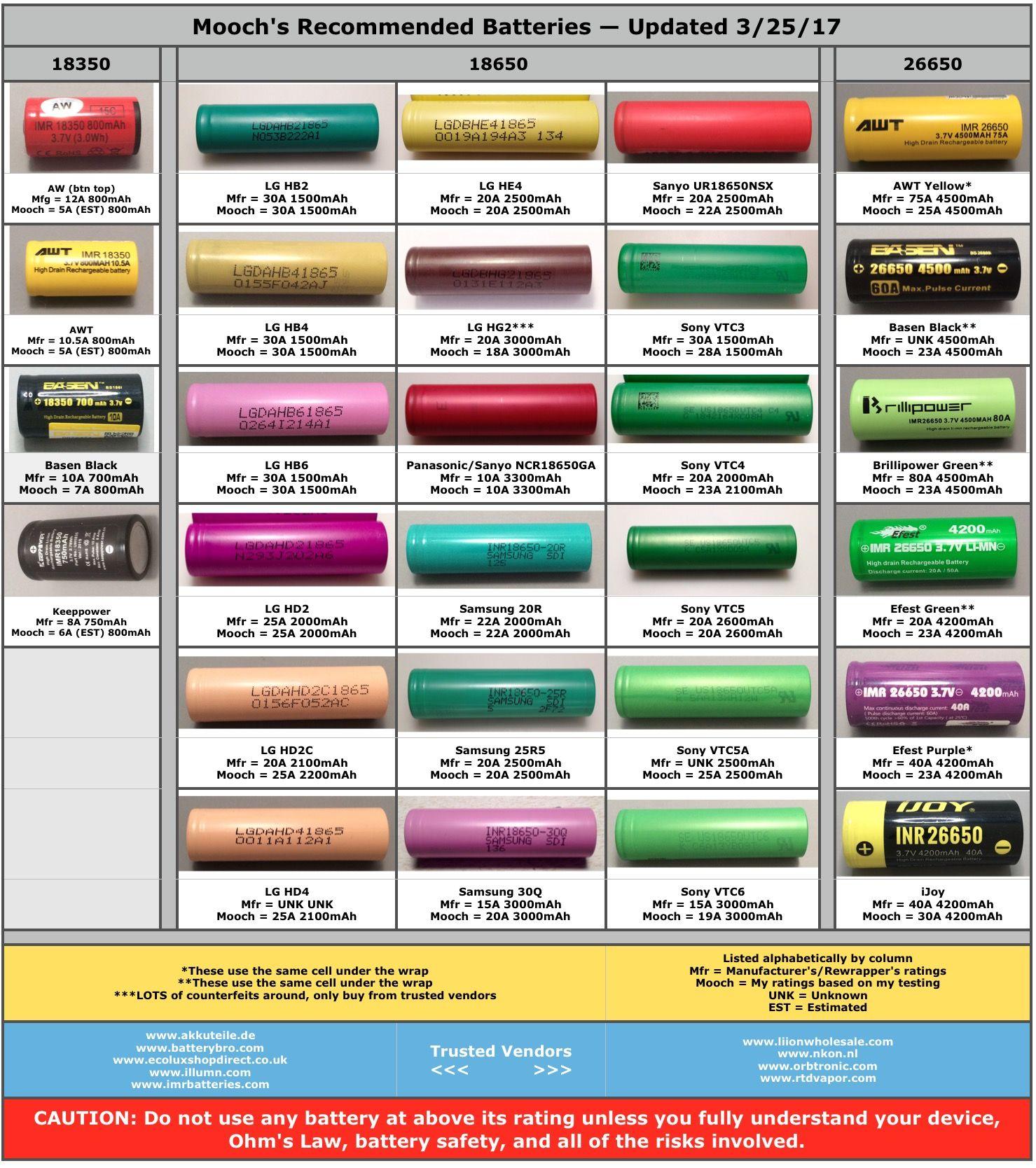 Mooch\'s Recommended Batteries | E-Cigarette Forum | VAPE | Pinterest ...