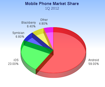 Android 59% market share  2012 Q1 Market Share