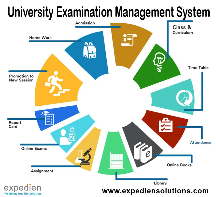 Are You Looking For An Erp Module University Examination