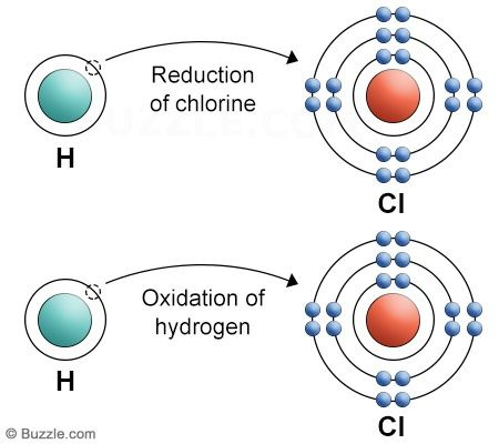 8 Easy To Remember Rules To Determine Oxidation Number With