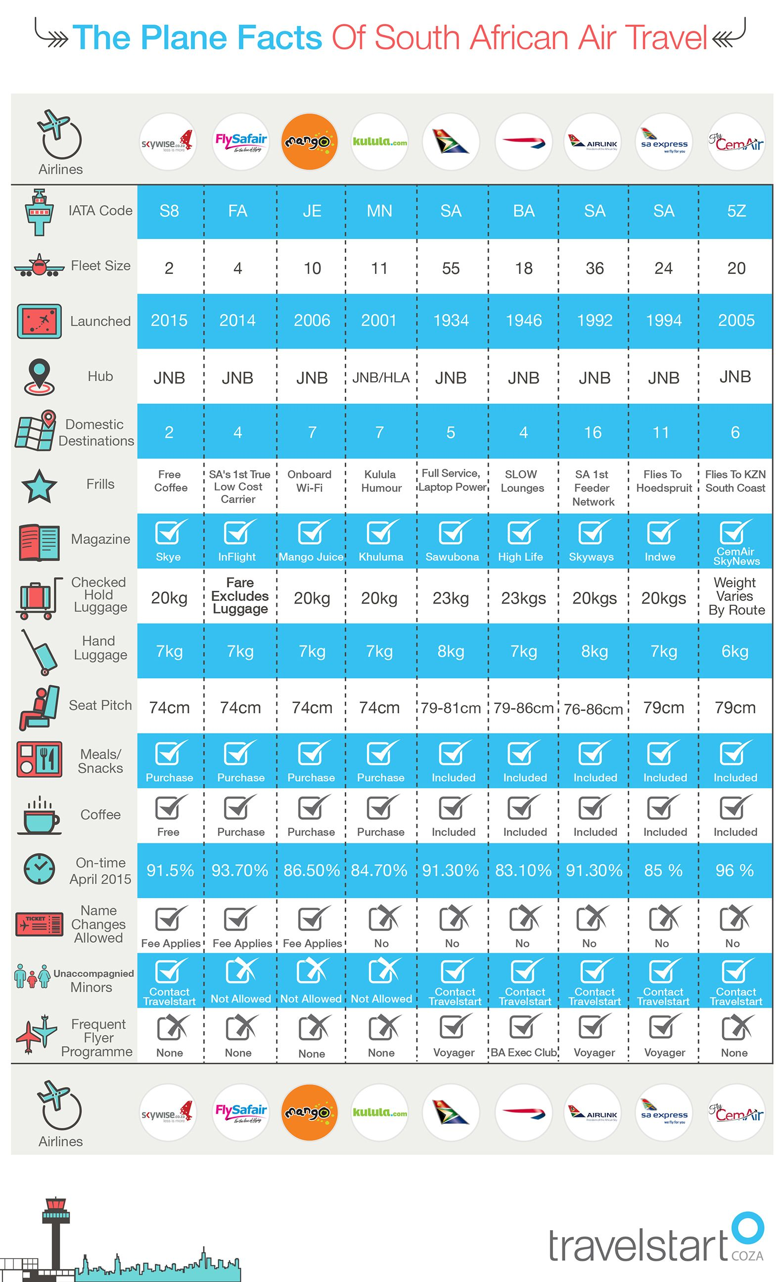 Pin By Valentina On Comparison Charts Domestic Airlines Travel Air Travel