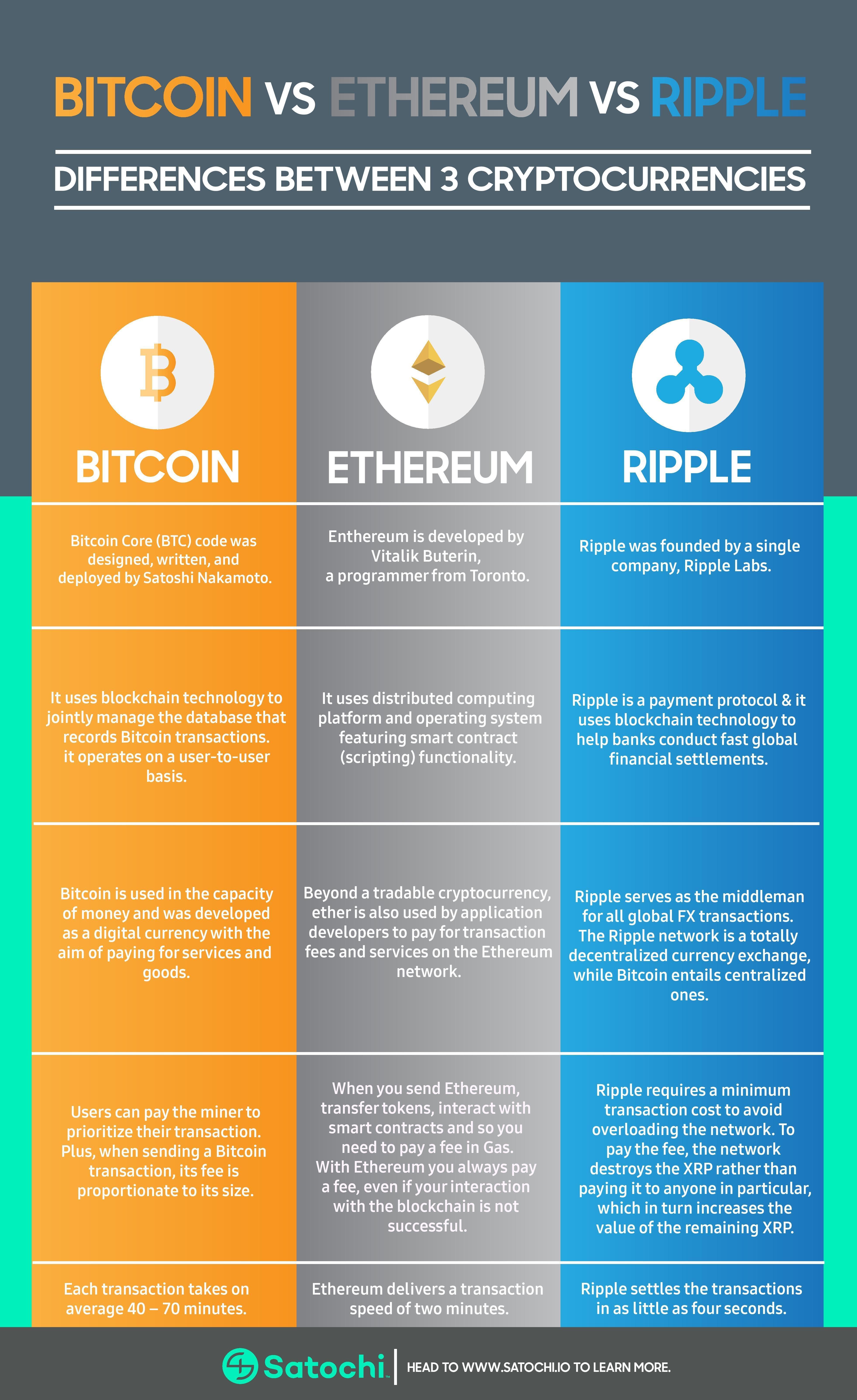bitcoin vs ethereum cryptocurrency market
