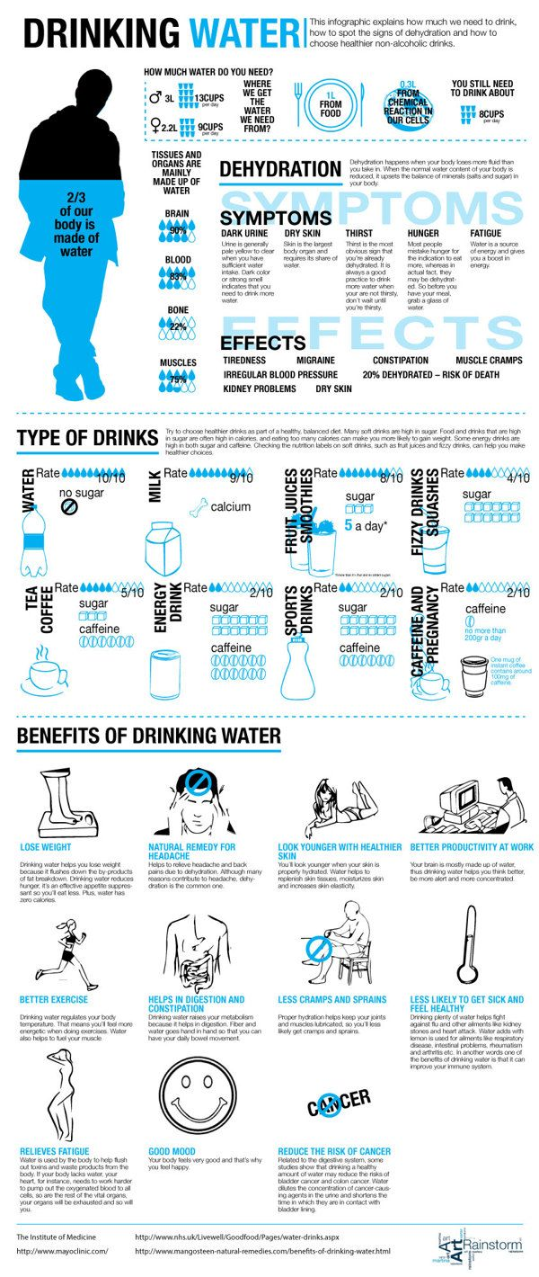 benefits of drinking water infographic by martina sartor via