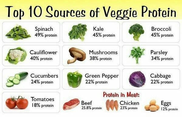 Top 10 sources of veggies protein #gym #fitness #veggies #diet. Follow us
