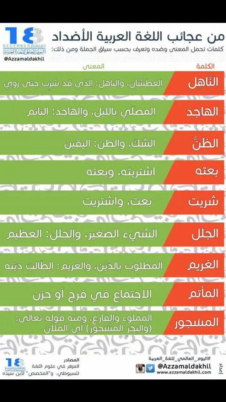 من عجائب اللغة العربية الأضداد ومعنى الأضداد هي كلمة تعطي معنيين متضادين Learn Arabic Language Learn Arabic Alphabet Learning Arabic
