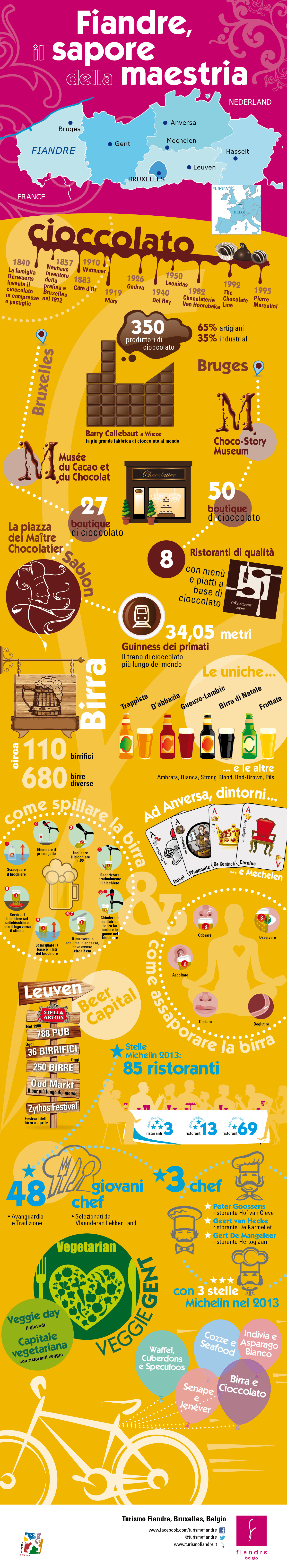 #fiandre #food #gastronomia #IG2013