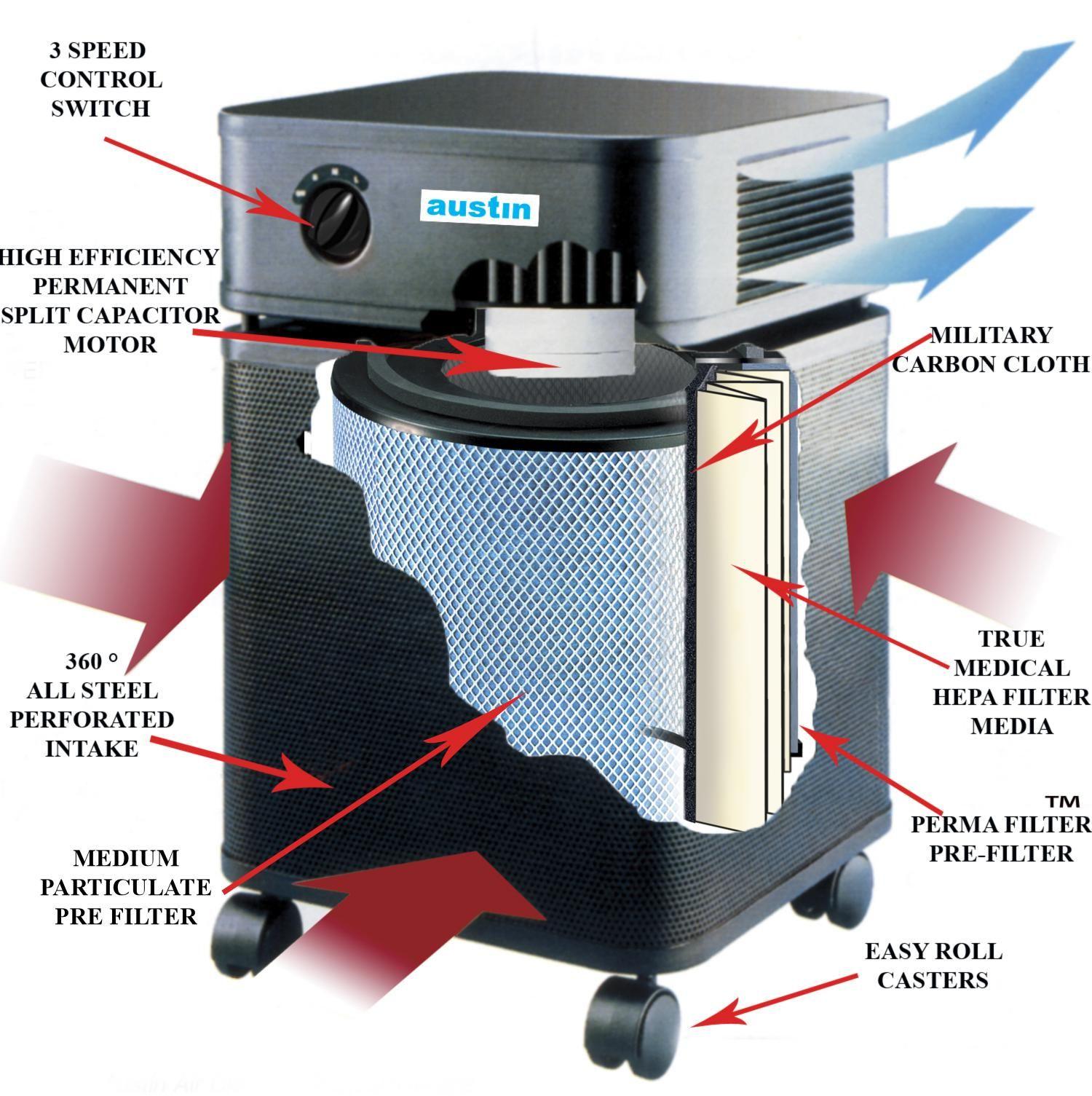 Allergy Machine (With images) Austin air purifier, Air