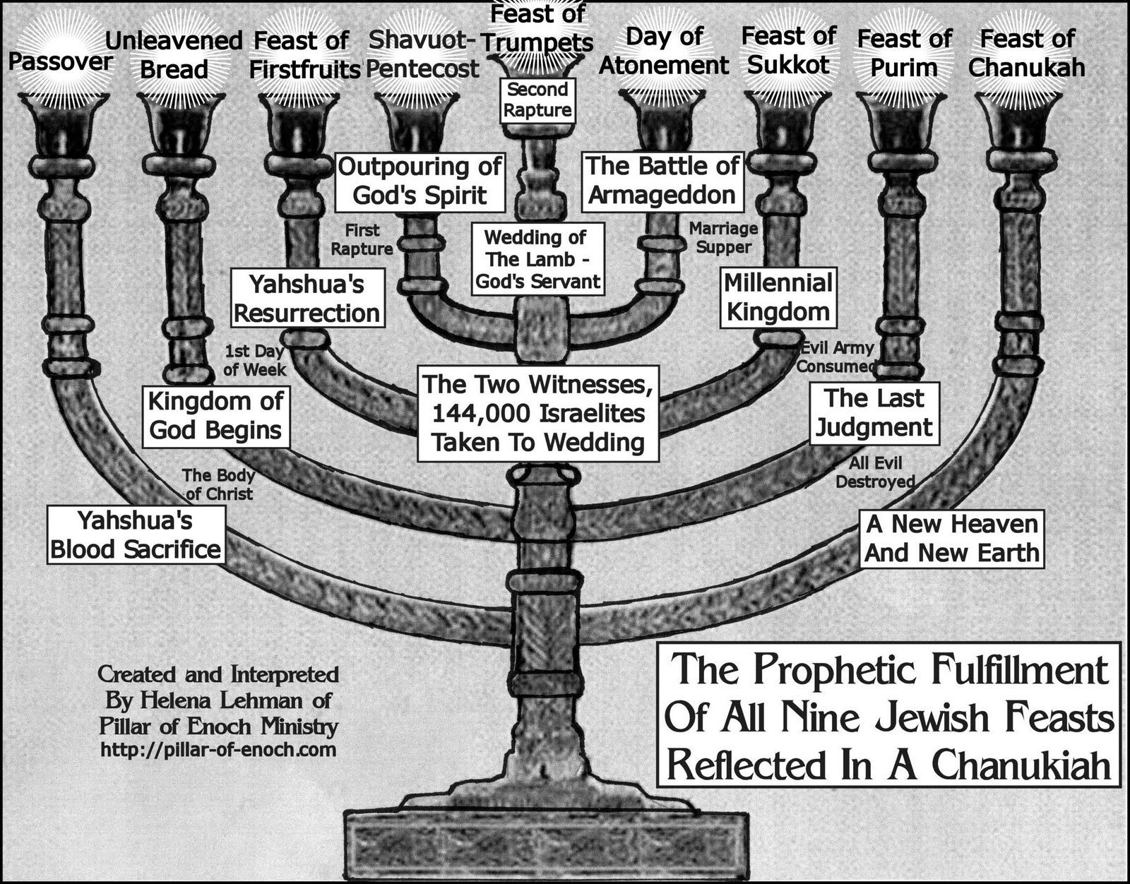Bijbelcitaten : Jewish holy days chart pillar of enoch ministry