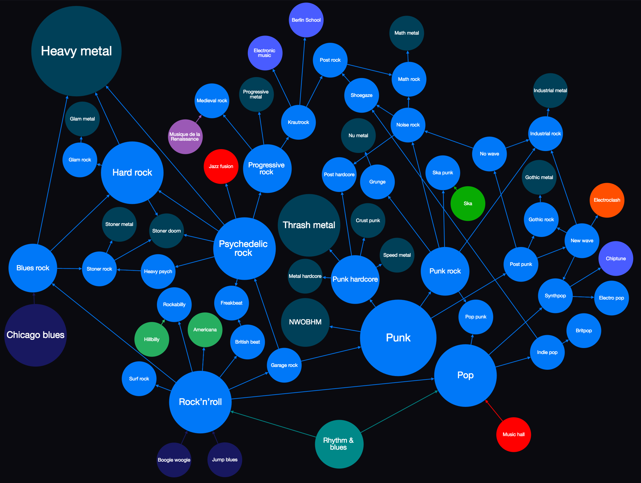 Map Of Rock Pop And Punk Genres Punk Genres Rock Genres