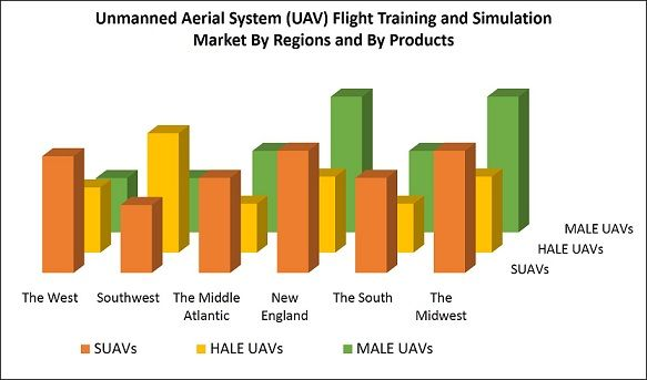 United States Unmanned Aerial System Uav Flight Training And