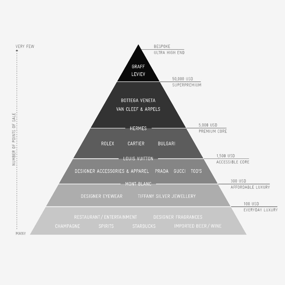 high end luxury brands luxury pyramid brands amp branding