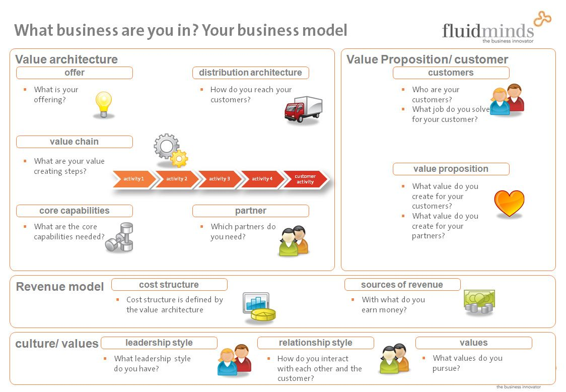 Check out this Business Model Canvas to get a slight idea