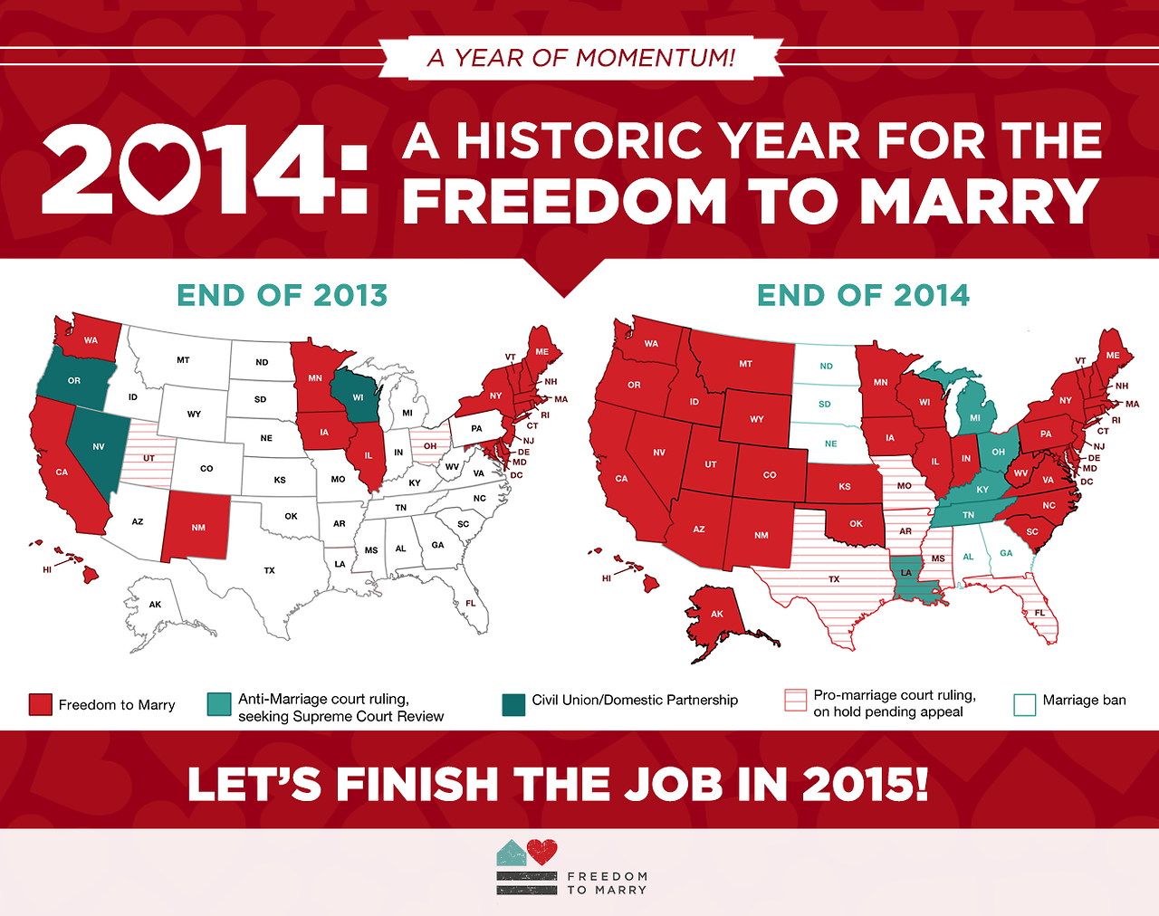 What a difference a year makes - in 2014, the number of freedom to marry states doubled, and now it's time to make the most of the momentum by finishing the job!
