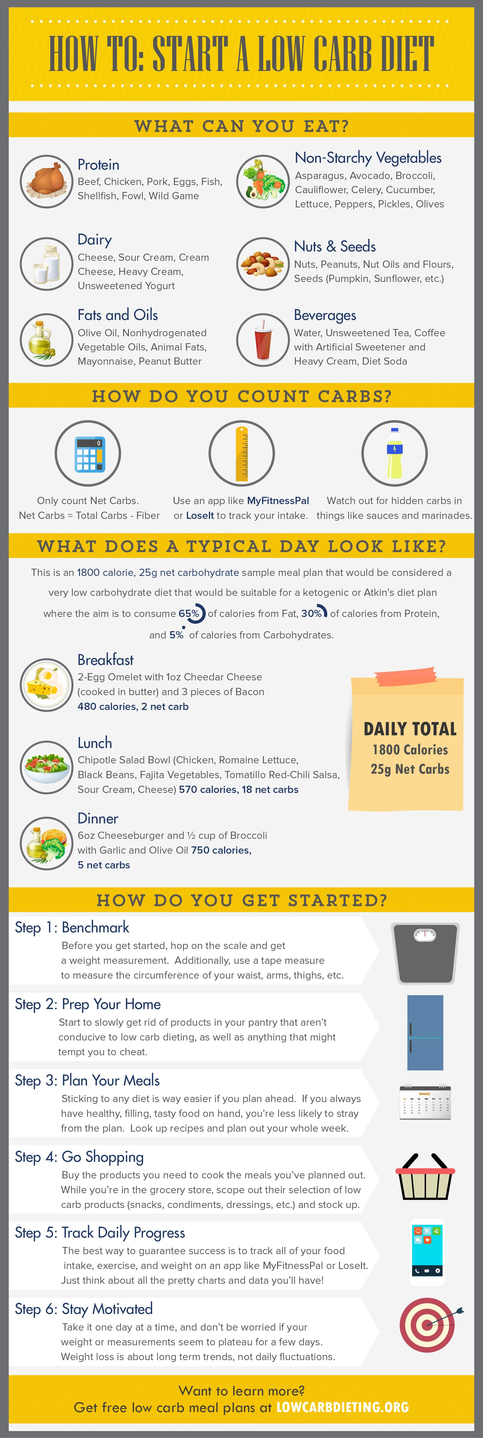 How To Start a Low Carb Diet -   20 starting atkins diet