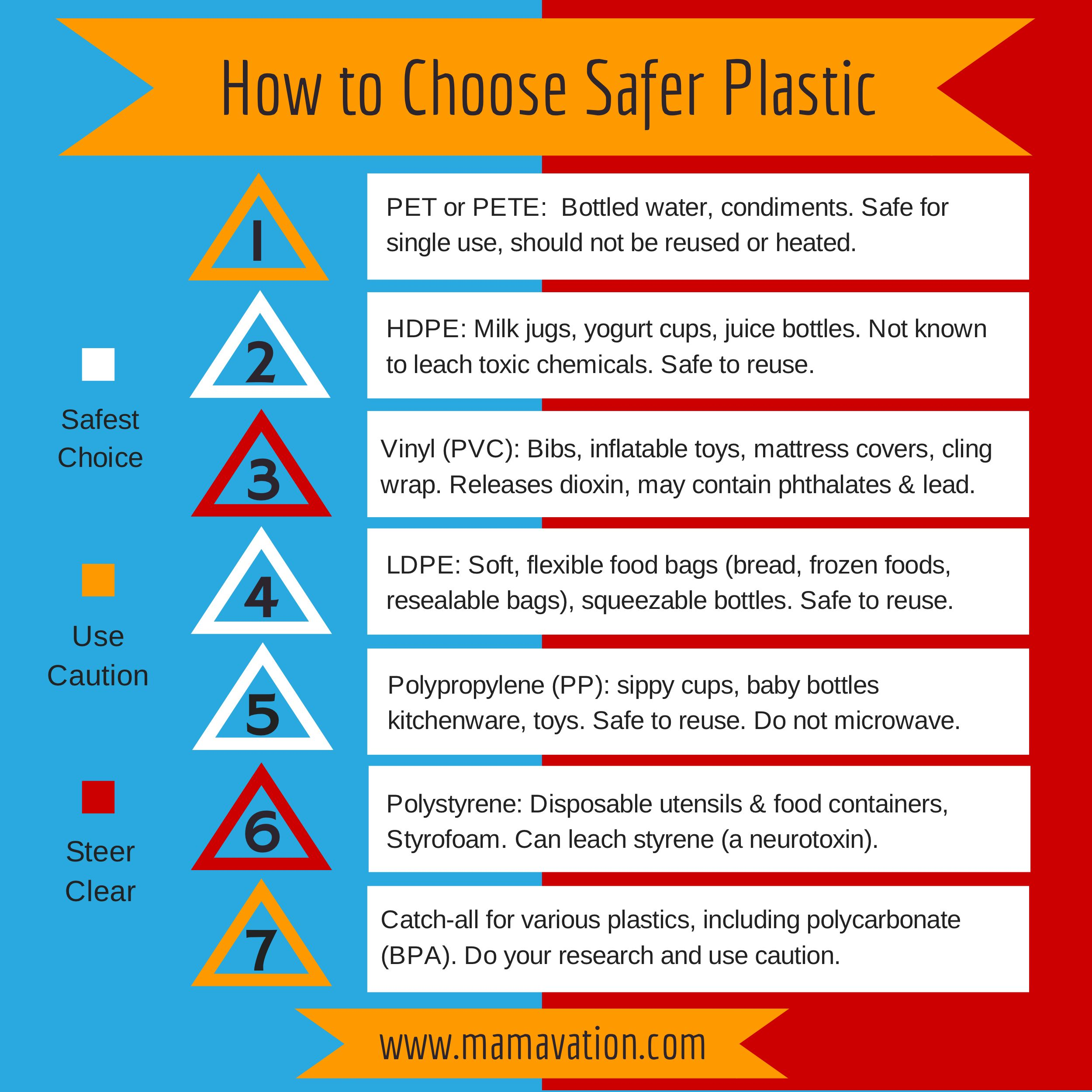 Safer Vs Unsafe Plastics Which Plastic Should Moms