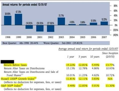 Mutual fund returns. How to really read and understand a fund ...