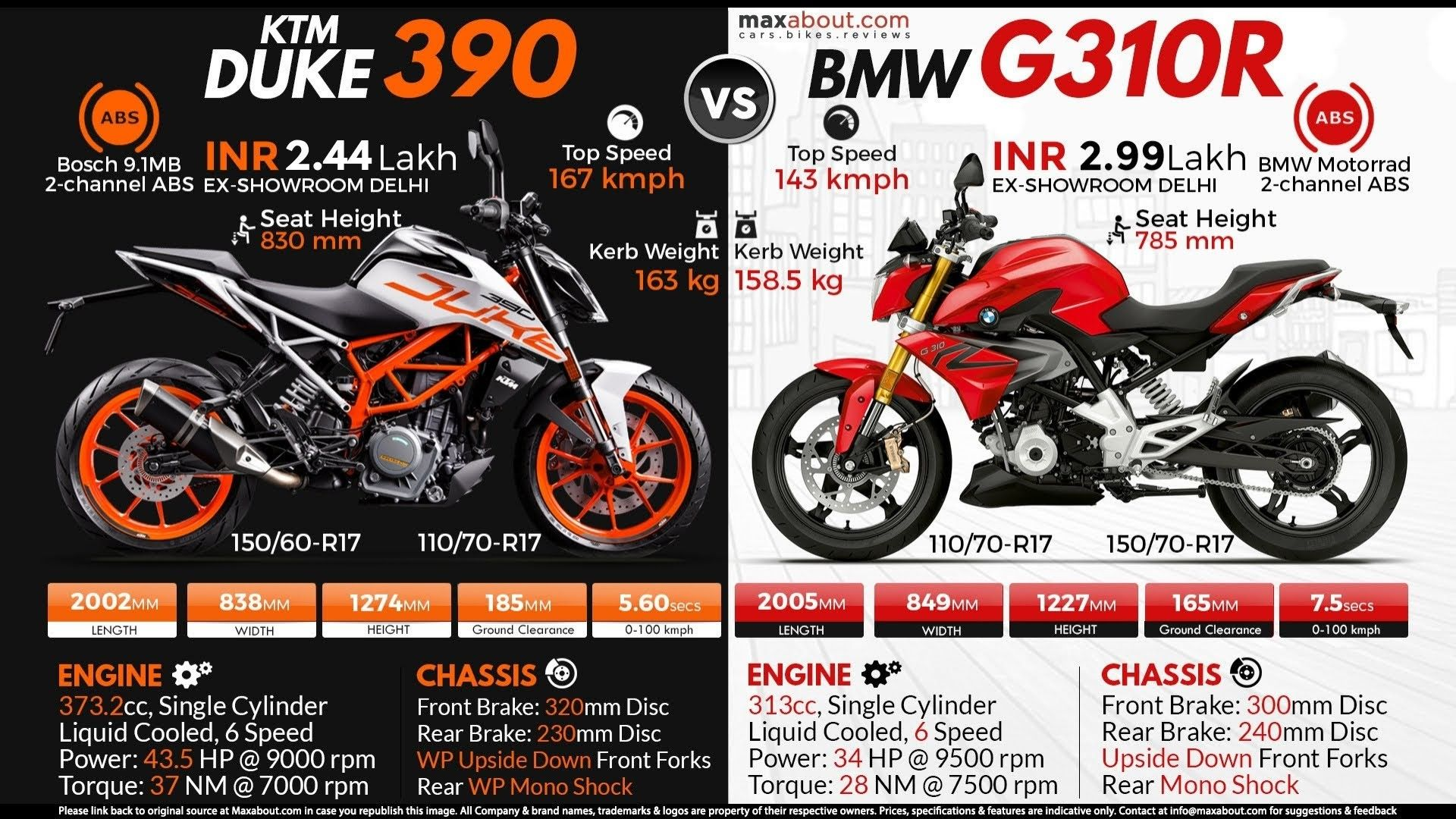 Pin By Prikshitsaini On Bikes Infographic Bmw Motorrad Ktm