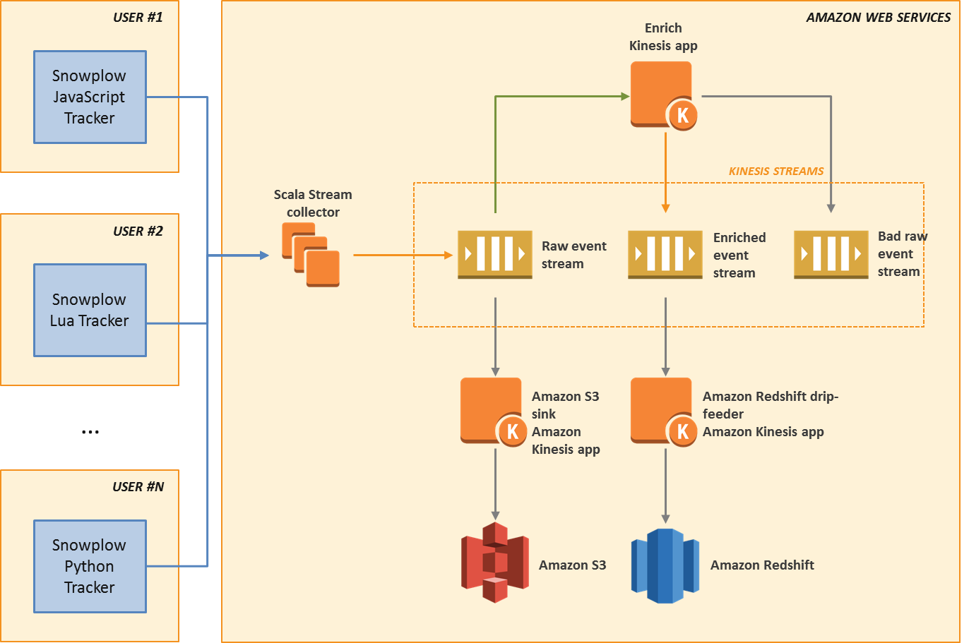 This diagram shows how snowplow an open source analytics platform this diagram shows how snowplow an open source analytics platform uses amazon kinesis pooptronica