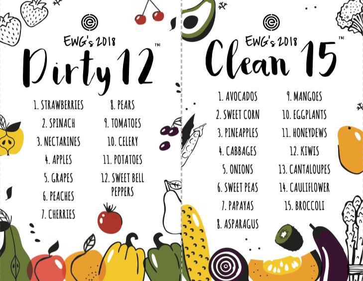 dirty dozen clean fifteen 2020