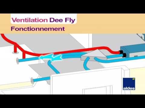Ventilation Double Flux Dee Fly Youtube Vmc Double Flux Puit Canadien Double Flux