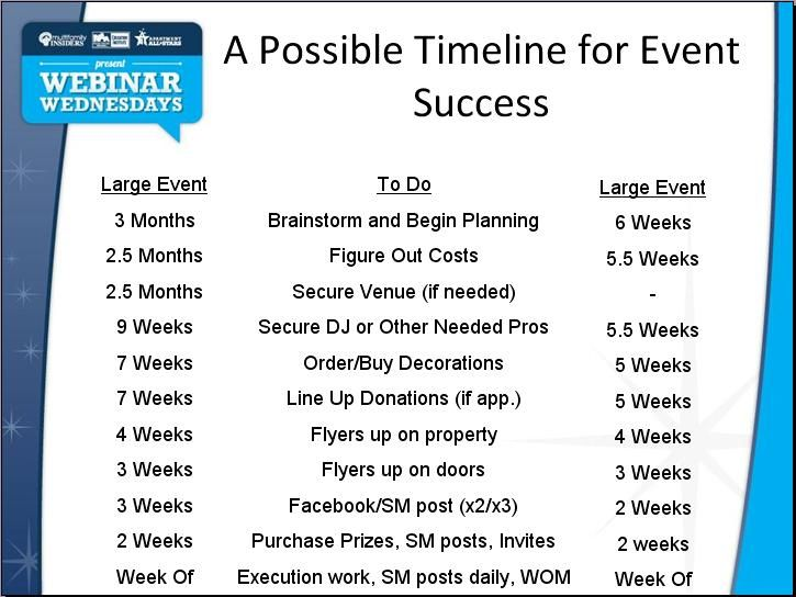 timeline for events