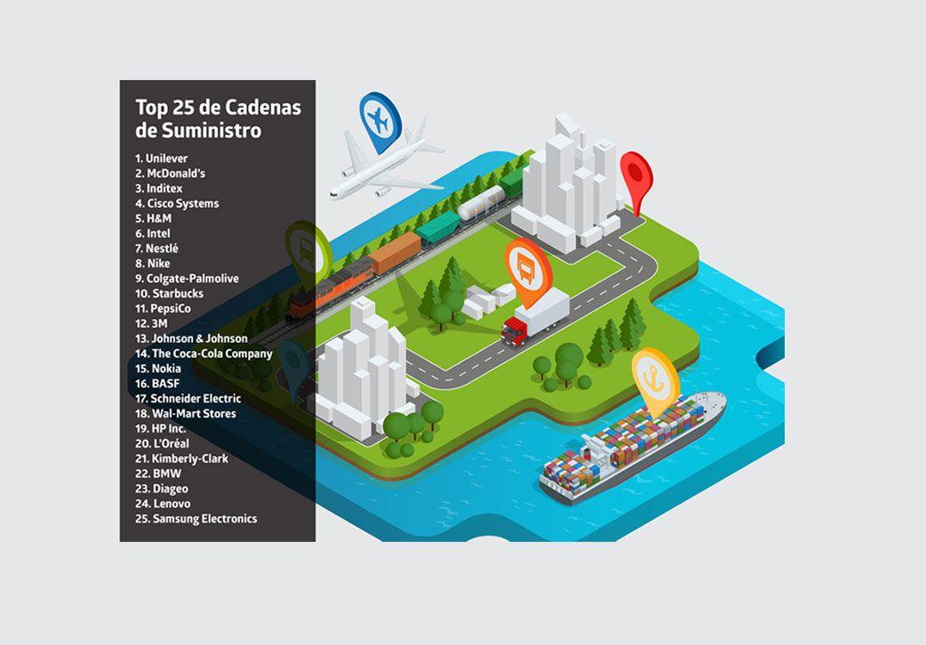 Descubre las 25 empresas con mejor cadena de… http://comunidadlogistica.com/tendencias/descubre-las-25-empresas-mejor-cadena-suministros/