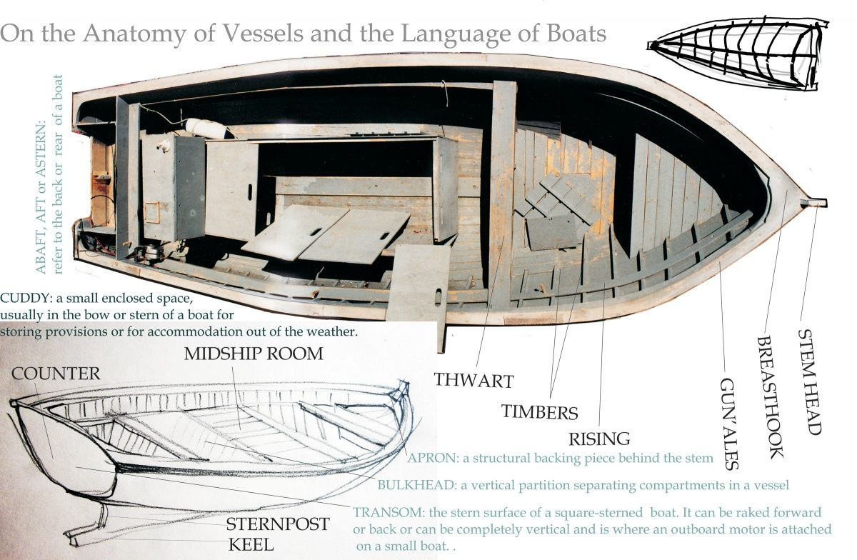 On the Anatomy of Vessels and the Language of Boats › Towards an ...