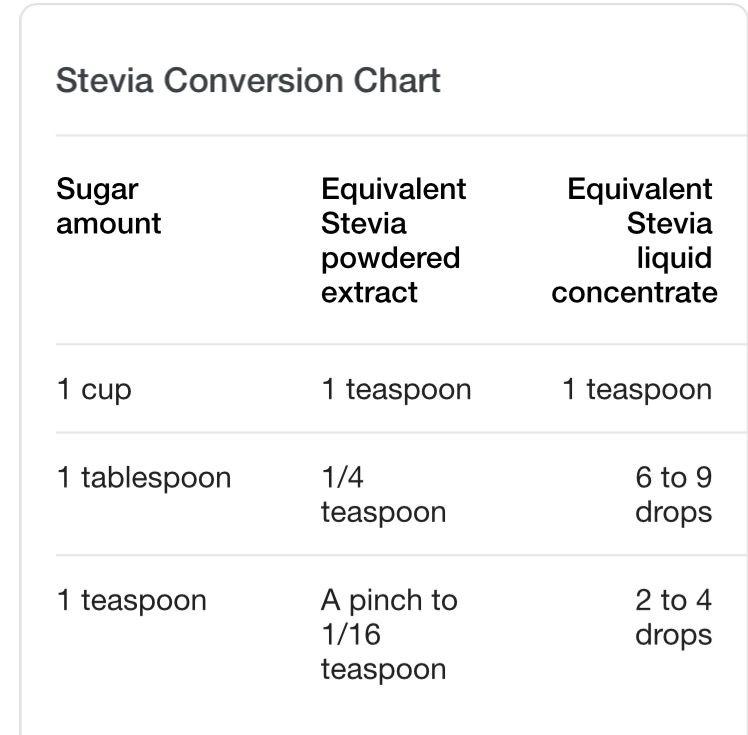 Sugarsplendastevia Conversion Chart Keto Pinterest Stevia