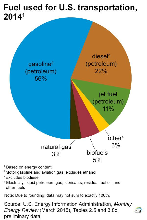 Pie Chart Showing What Types Of Fuel Are Used In Transportation In