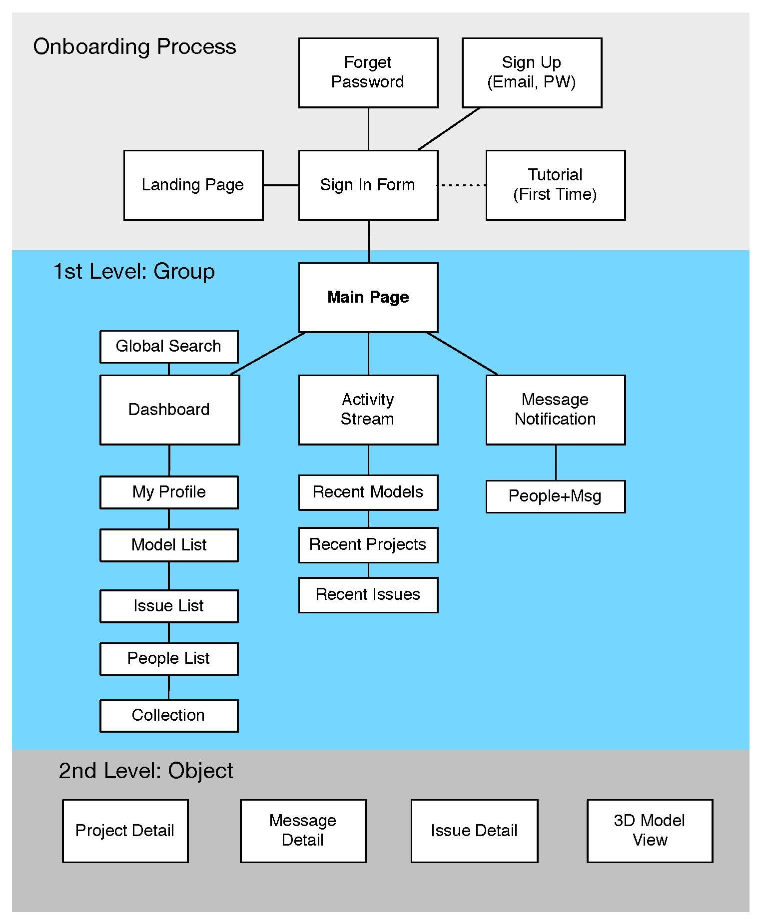 Sitemap: Mobile App IA Diagram / Sitemap / Flow Diagram