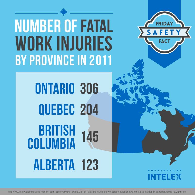 Intelex Friday Safety Fact Fatal Work Injuries by