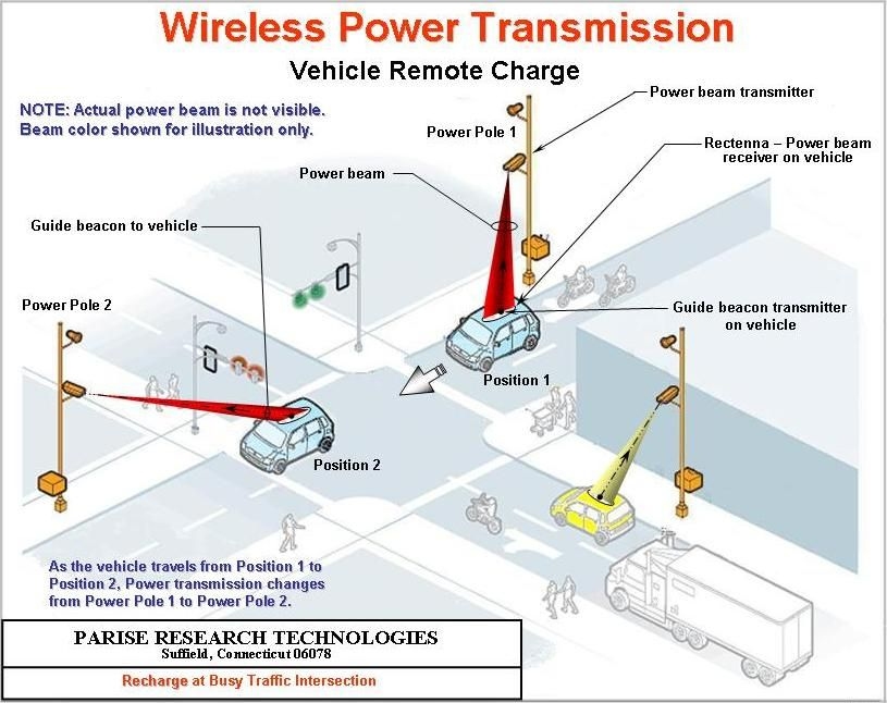 wireless power transmission circuit diagram 3 types of rainfall diagrams vehicle remote charge elec eng world sustainable